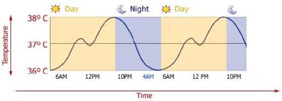 Slapeloosheid temperatuur