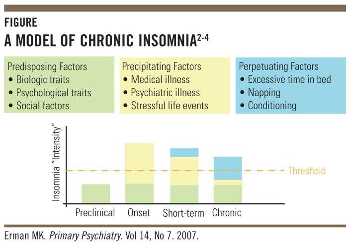 slapeloosheid gevolgen